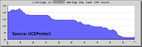 UCEProtect graph showing a drop-off in listings in an AS