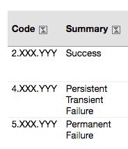 SMTP Enhanced Status Code Registry