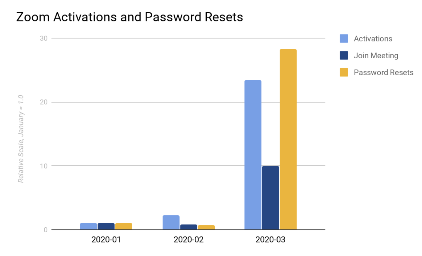 zoom-activations-and-password-resets